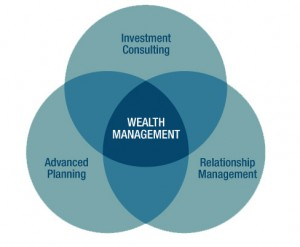 Strategic Wealth Management
