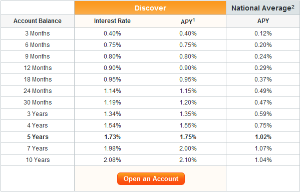 Average IRA Interest Rate (Qwoter)